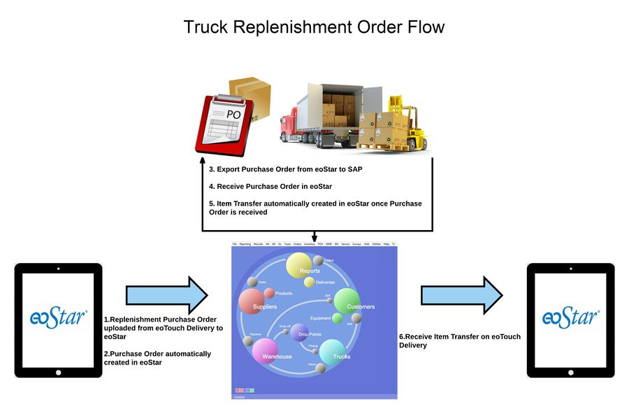 TruckReplenishmentOrderFlowChartNew1.jpeg